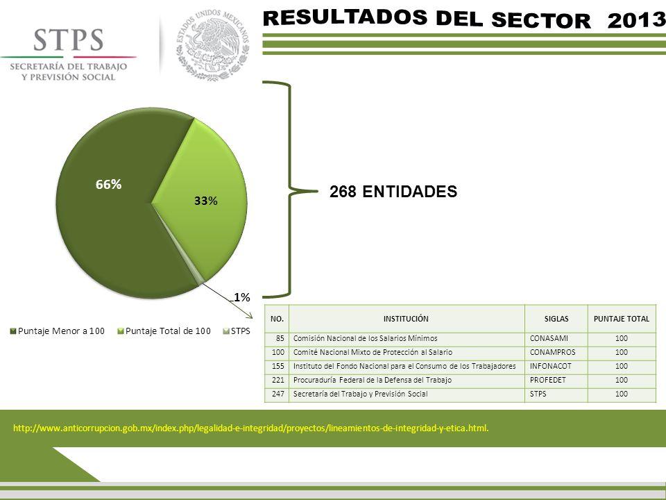 NO.INSTITUCIÓNSIGLASPUNTAJE TOTAL 85Comisión Nacional de los Salarios MínimosCONASAMI100 Comité Nacional Mixto de Protección al SalarioCONAMPROS100 15