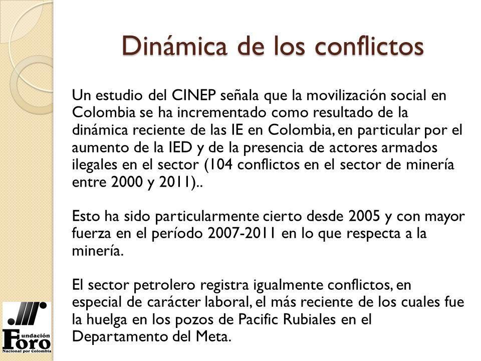Dinámica de los conflictos Fuente: CINEP