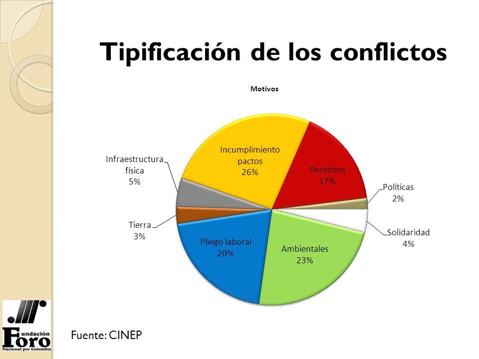 Tipificación de los conflictos Fuente: CINEP