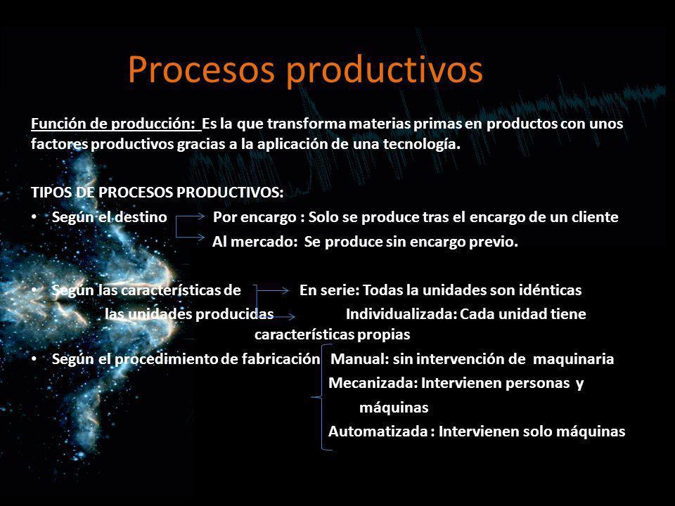 Procesos productivos Función de producción: Es la que transforma materias primas en productos con unos factores productivos gracias a la aplicación de
