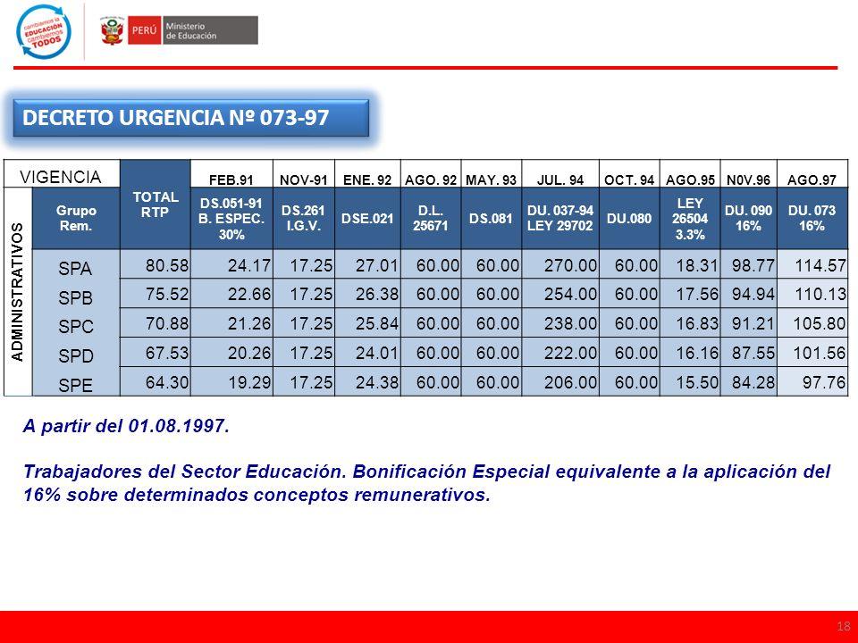 18 DECRETO URGENCIA Nº 073-97 A partir del 01.08.1997. Trabajadores del Sector Educación. Bonificación Especial equivalente a la aplicación del 16% so