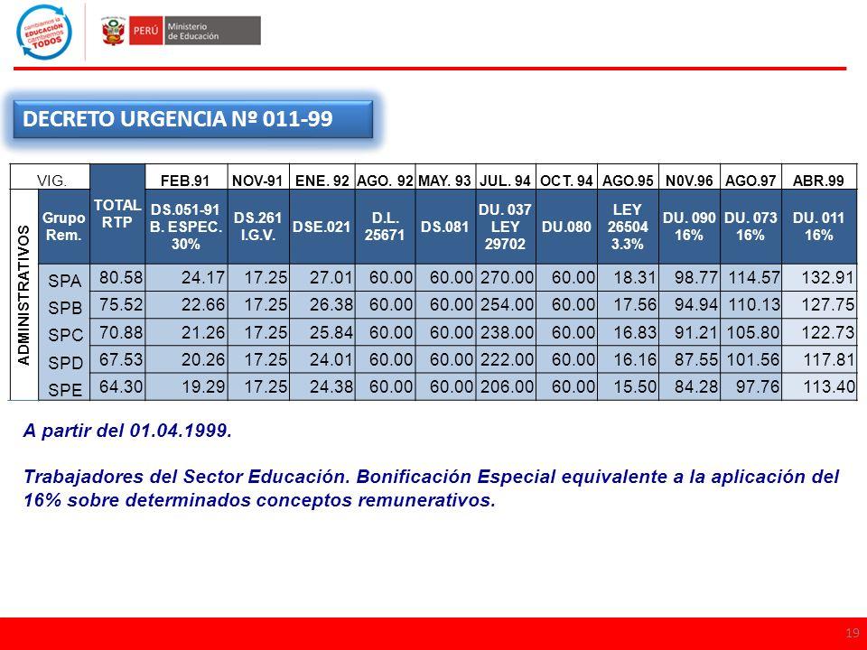 19 DECRETO URGENCIA Nº 011-99 A partir del 01.04.1999. Trabajadores del Sector Educación. Bonificación Especial equivalente a la aplicación del 16% so
