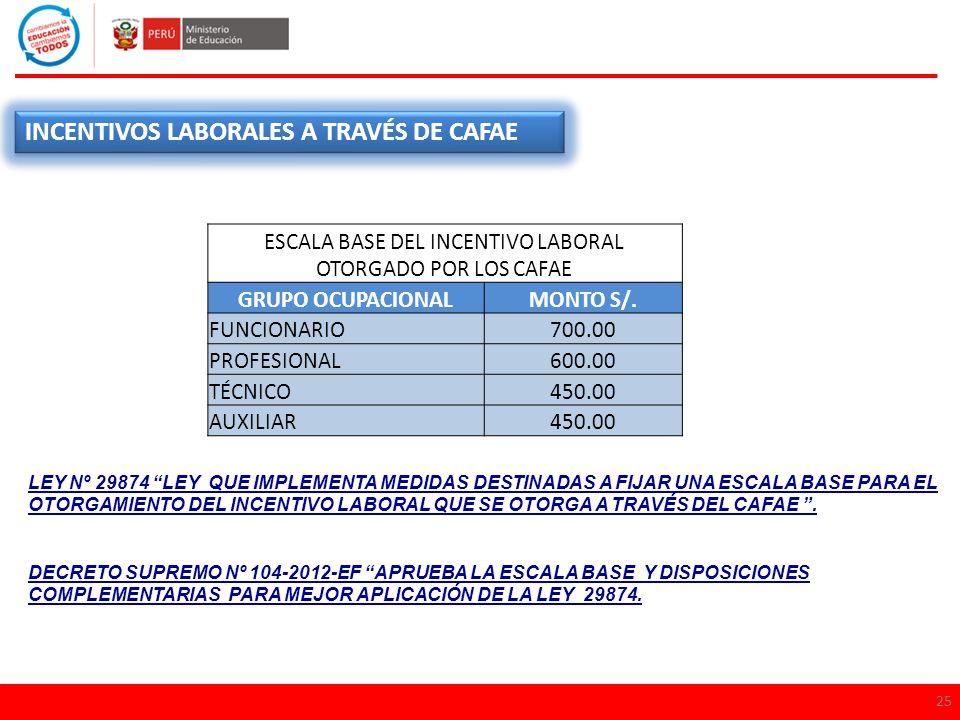 25 INCENTIVOS LABORALES A TRAVÉS DE CAFAE ESCALA BASE DEL INCENTIVO LABORAL OTORGADO POR LOS CAFAE GRUPO OCUPACIONALMONTO S/. FUNCIONARIO700.00 PROFES