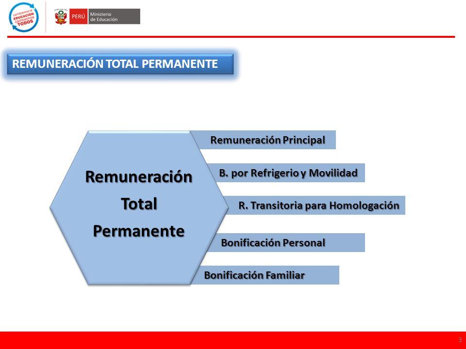 REMUNERACIÓN TOTAL PERMANENTE 3 Remuneración Principal Remuneración Principal R. Transitoria para Homologación R. Transitoria para Homologación Bonifi