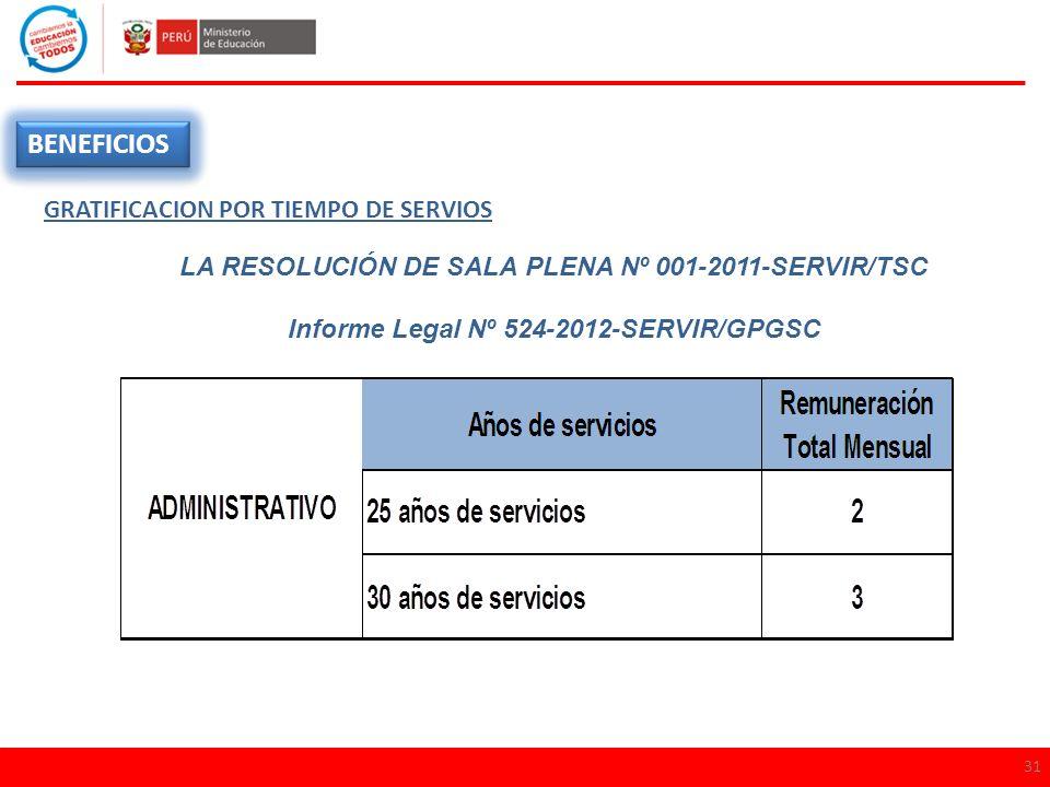 31 BENEFICIOS GRATIFICACION POR TIEMPO DE SERVIOS LA RESOLUCIÓN DE SALA PLENA Nº 001-2011-SERVIR/TSC Informe Legal Nº 524-2012-SERVIR/GPGSC