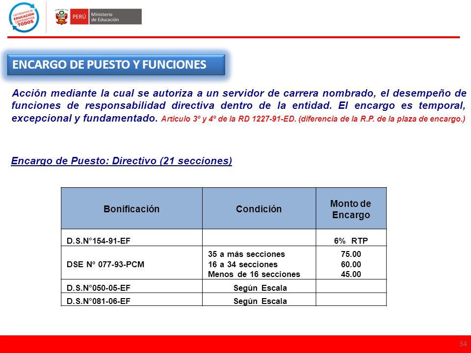 34 ENCARGO DE PUESTO Y FUNCIONES Acción mediante la cual se autoriza a un servidor de carrera nombrado, el desempeño de funciones de responsabilidad d