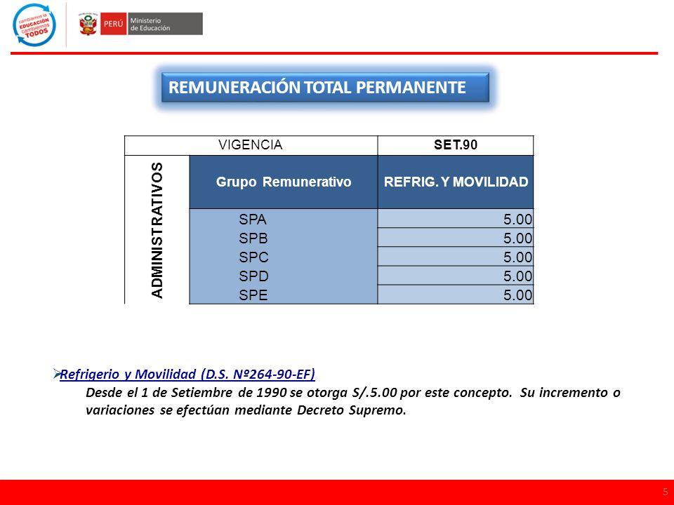 5 REMUNERACIÓN TOTAL PERMANENTE Refrigerio y Movilidad (D.S. Nº264-90-EF) Desde el 1 de Setiembre de 1990 se otorga S/.5.00 por este concepto. Su incr