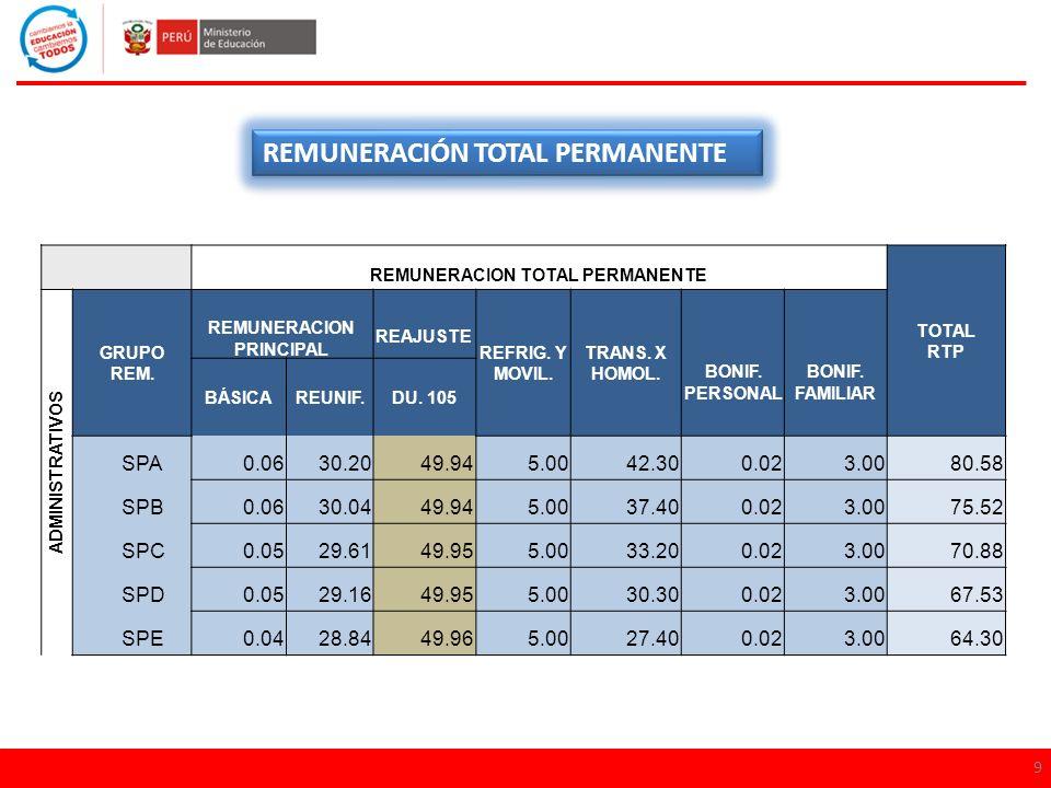 REMUNERACIONES, ASIGNACIONES E INCENTIVOS INFORME LEGAL Nº 524-2012-SERVIR/GPGSC GRATIFICACIÓN POR CUMPLIR 30 AÑOS DE SERVICIOS GRUPO OCUPACIONAL:Funcionario Directivo CARGO:Director de Sistema Administrativo I CODIGO MODULAR:1008734351 CATEGORIA REMUNERATIVA:F -3 REFERENCIA:Informe escalafonario Nº 2013-363 Remuneración y Bonificaciones Remuneraciòn Básica 0.06 Remuneración Reunificada 38.45 Transitoria para Homologar 42.30 Refrigerio y Movilidad 5.00 DS.Nº 051-91-PCM (Bon.