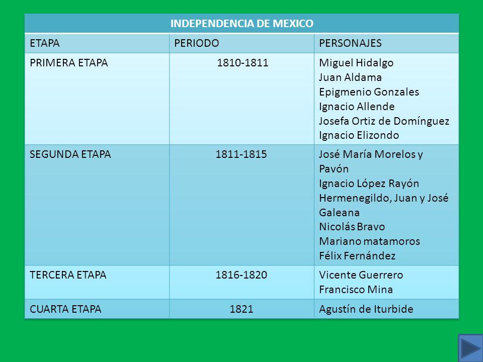 LINEA DE TIEMPO INDEPENDENCIA DE MEXICO 1821 FEBRERO Iturbide y Guerrero se entrevistan en Acatempan. Iturbide proclama el plan de Iguala y organiza e