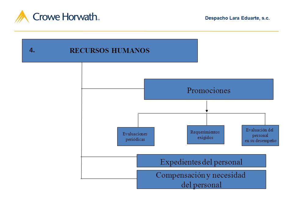 Promociones Evaluaciones periódicas Requerimientos exigidos Evaluación del personal en su desempeño Expedientes del personal Compensación y necesidad del personal RECURSOS HUMANOS 4.