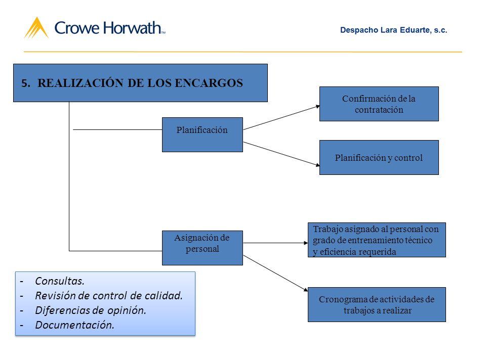 REALIZACIÓN DE LOS ENCARGOS Planificación Confirmación de la contratación Planificación y control Asignación de personal Trabajo asignado al personal con grado de entrenamiento técnico y eficiencia requerida Cronograma de actividades de trabajos a realizar 5.
