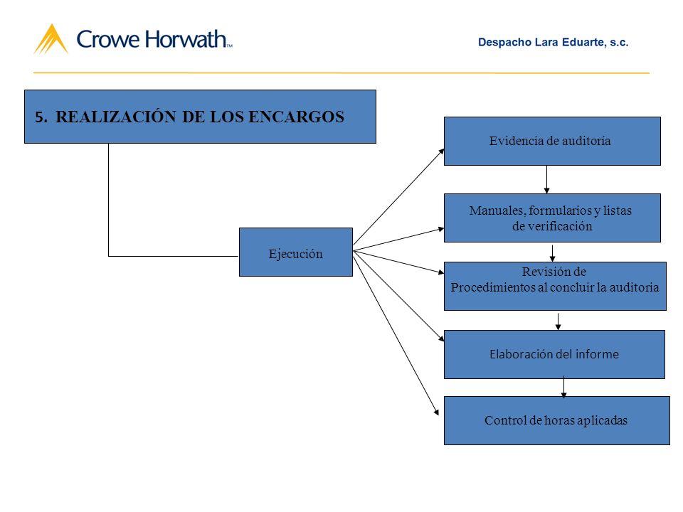 Ejecución Evidencia de auditoría Manuales, formularios y listas de verificación Revisión de Procedimientos al concluir la auditoria Elaboración del informe Control de horas aplicadas REALIZACIÓN DE LOS ENCARGOS 5.