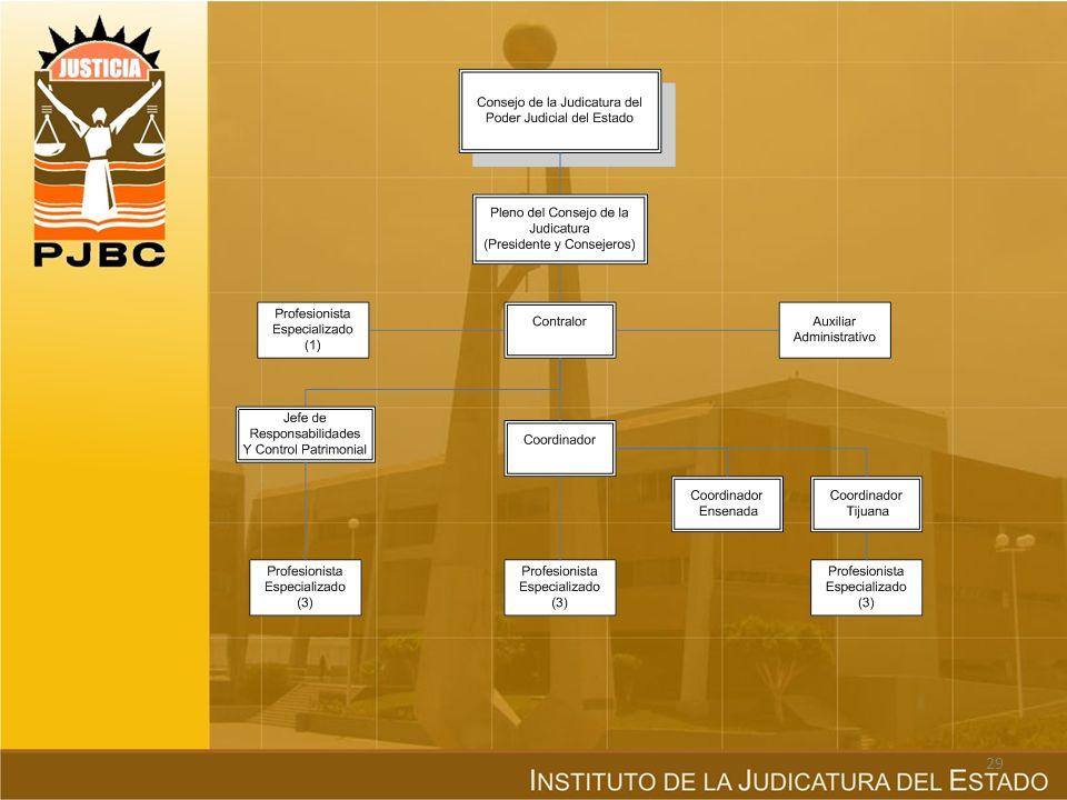 CONTRALORÍA Órgano dependiente y auxiliar del Consejo de la Judicatura, cuya función consiste en practicar auditorías y la aplicación de las disposici