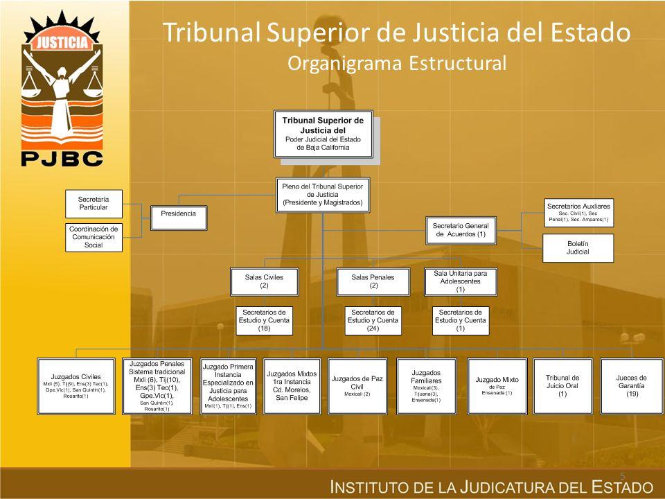 Al Consejo de la Judicatura, le corresponde velar en todo momento, por la autonomía de los órganos del Poder Judicial del Estado y por la independenci