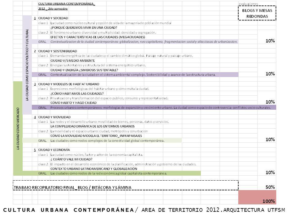 DIAGNÓSTICO/ Guía de Trabajo 01_ EL NUEVO IMPACTO DE LO NUEVO, Robert Hughes (clase introductoria a la Unidad 01_ CIUDAD Y SOCIEDAD) Formato: Guía de preguntas CIUDAD Y SOCIEDAD EVALUACIÓN PARCIAL 01/ UNIDAD 01 Guía de Trabajo 02_ EL PODER DE LAS REDES + RIZOMA (RSA Animate por Manuel Lima) + (Texto Deleuze, Guattari) (clase 01, 02, 03) Formato: Guía de preguntas, trabajo abierto individual o pares CIUDAD Y SOSTENIBILIDAD EVALUACIÓN PARCIAL 02/ UNIDAD 02 Guía de Trabajo 03_ DERROCHE Y AHORRO + CIUDADES DEL FUTURO (programas de Albatros Media, contexto Latinoamericano) (clase 04, 05, 06a) Formato: Guía de preguntas, trabajo abierto a ser desarrollado en formato de ensayo.