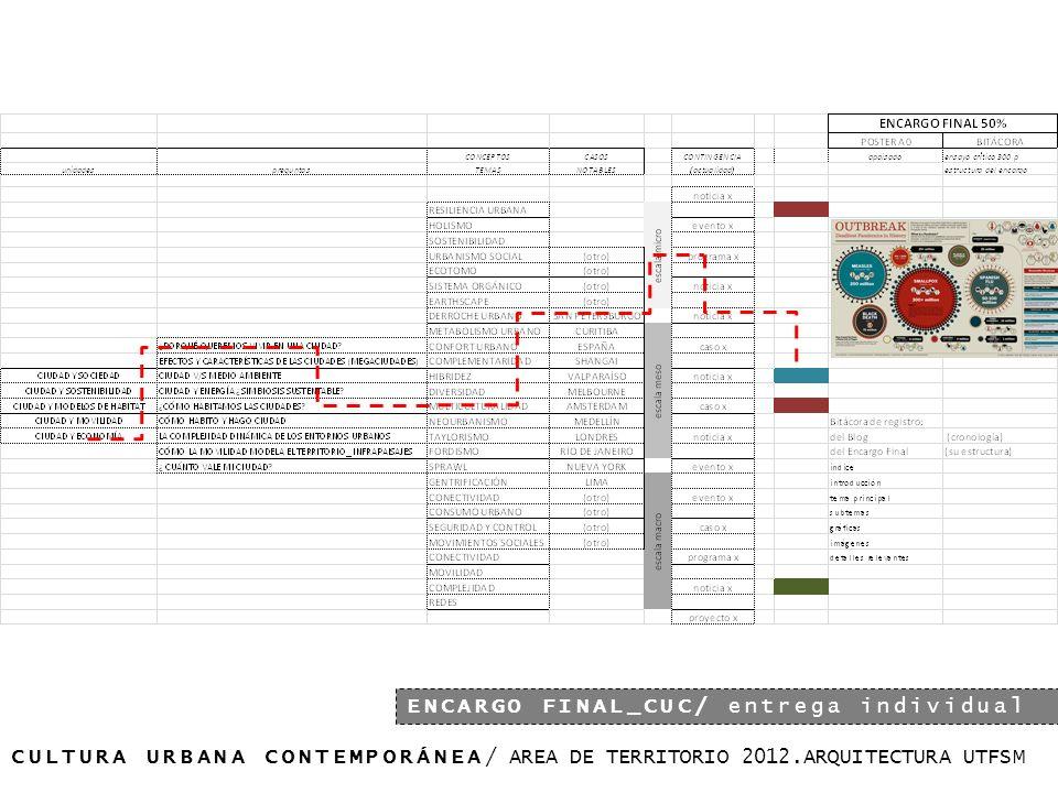 10% CULTURA URBANA CONTEMPORÁNEA/ AREA DE TERRITORIO 2012.ARQUITECTURA UTFSM ENCARGO FINAL_CUC/ entrega individual