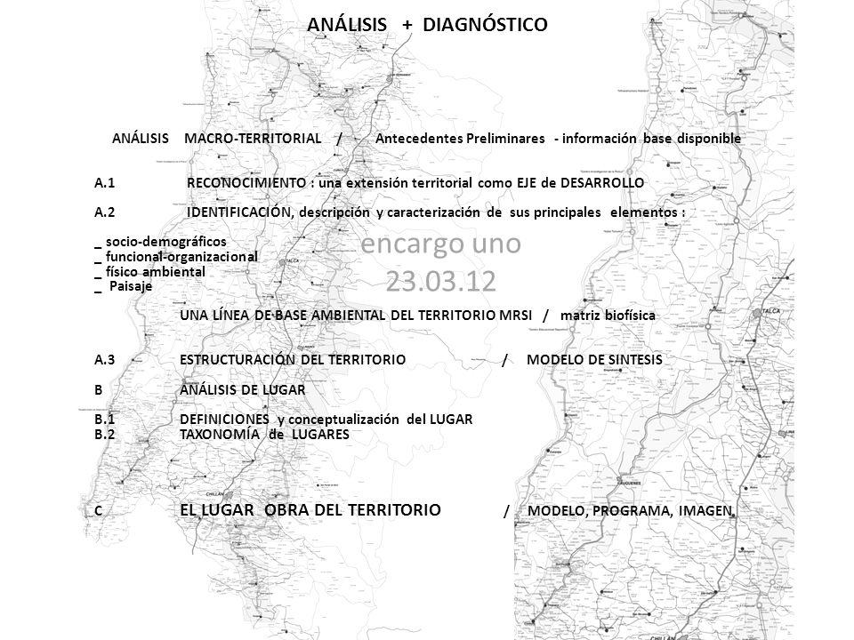 ANÁLISIS + DIAGNÓSTICO ANÁLISIS MACRO-TERRITORIAL / Antecedentes Preliminares - información base disponible A.1 RECONOCIMIENTO : una extensión territorial como EJE de DESARROLLO A.2 IDENTIFICACIÓN, descripción y caracterización de sus principales elementos : _ socio-demográficos _ funcional-organizacional _ físico ambiental _ Paisaje UNA LÍNEA DE BASE AMBIENTAL DEL TERRITORIO MRSI / matriz biofísica A.3 ESTRUCTURACIÓN DEL TERRITORIO / MODELO DE SINTESIS BANÁLISIS DE LUGAR B.1DEFINICIONES y conceptualización del LUGAR B.2TAXONOMÍA de LUGARES C EL LUGAR OBRA DEL TERRITORIO / MODELO, PROGRAMA, IMAGEN encargo uno 23.03.12