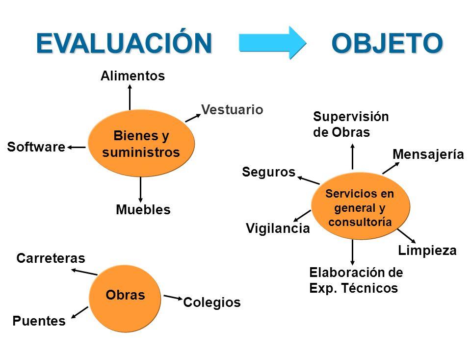 EVALUACIÓNOBJETO Software Vestuario Muebles Vigilancia Mensajería Limpieza Carreteras Colegios Puentes Elaboración de Exp.