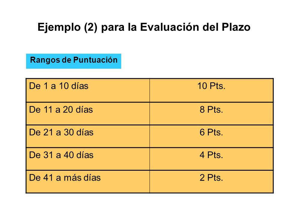 Ejemplo (2) para la Evaluación del Plazo De 1 a 10 días10 Pts.