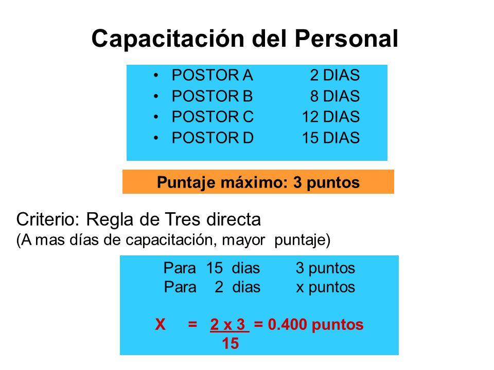 Capacitación del Personal POSTOR A 2 DIAS POSTOR B 8 DIAS POSTOR C12 DIAS POSTOR D15 DIAS Puntaje máximo: 3 puntos Criterio: Regla de Tres directa (A mas días de capacitación, mayor puntaje) Para 15 dias 3 puntos Para 2 dias x puntos X = 2 x 3 = 0.400 puntos 15