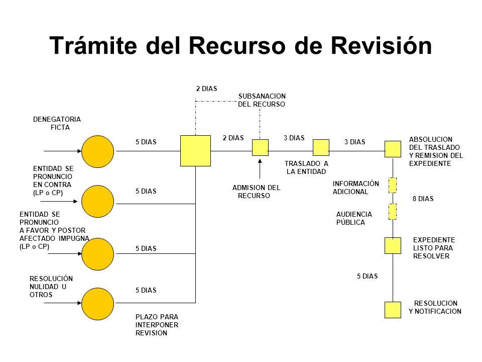 ENTIDAD SE PRONUNCIO EN CONTRA (LP o CP) DENEGATORIA FICTA 5 DIAS PLAZO PARA INTERPONER REVISION 2 DIAS SUBSANACION DEL RECURSO 2 DIAS ADMISION DEL RECURSO 3 DIAS TRASLADO A LA ENTIDAD 3 DIAS ABSOLUCION DEL TRASLADO Y REMISION DEL EXPEDIENTE LISTO PARA RESOLVER RESOLUCION Y NOTIFICACION 8 DIAS 5 DIAS ENTIDAD SE PRONUNCIO A FAVOR Y POSTOR AFECTADO IMPUGNA (LP o CP) 5 DIAS INFORMACIÓN ADICIONAL AUDIENCIA PÚBLICA RESOLUCIÓN NULIDAD U OTROS 5 DIAS Trámite del Recurso de Revisión