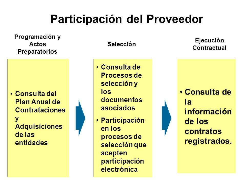 Consulta del Plan Anual de Contrataciones y Adquisiciones de las entidades Consulta de Procesos de selección y los documentos asociados Participación en los procesos de selección que acepten participación electrónica Consulta de la información de los contratos registrados.