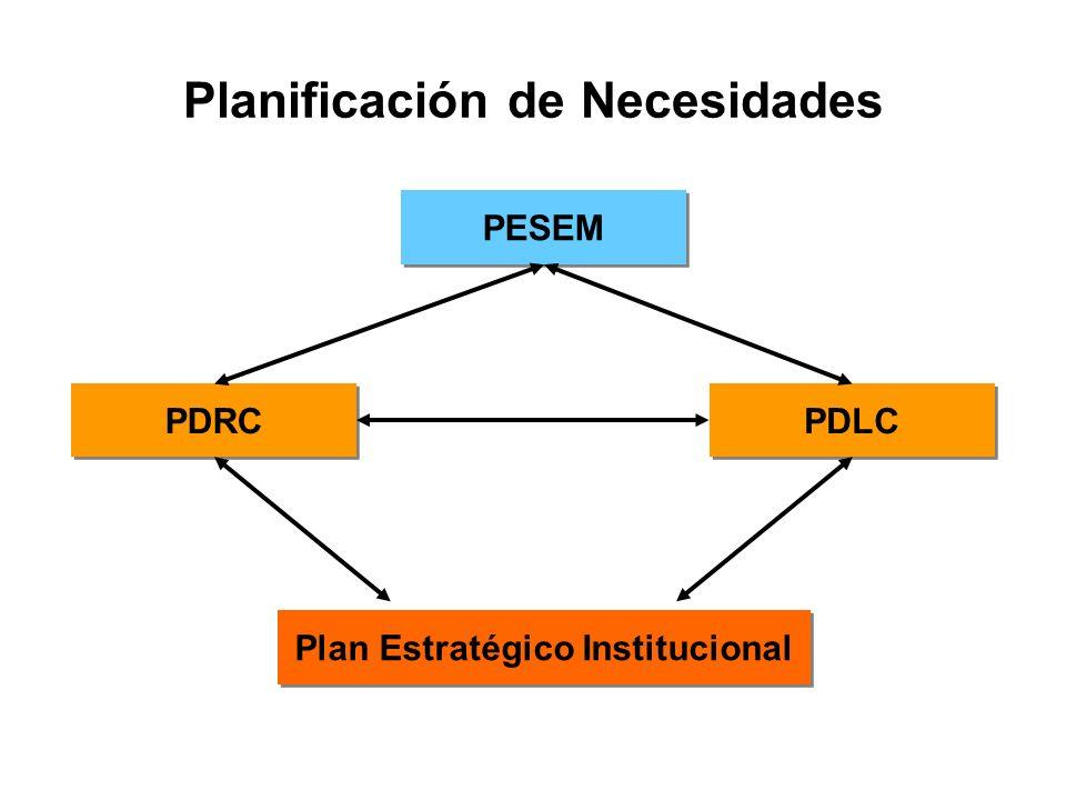 PDLC Plan Estratégico Institucional PDRC PESEM Planificación de Necesidades
