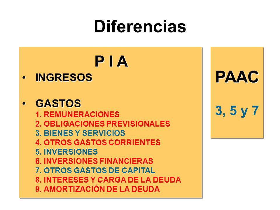 Diferencias PAAC 3, 5 y 7PAAC P I A P I A INGRESOSINGRESOS GASTOSGASTOS 1.