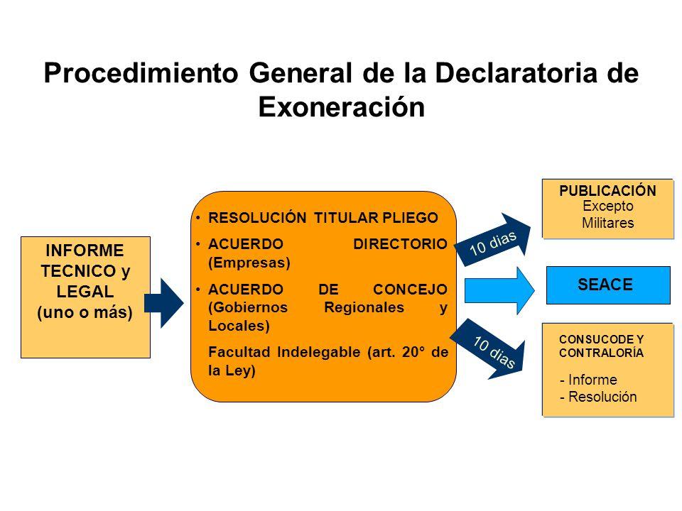 RESOLUCIÓN TITULAR PLIEGO ACUERDO DIRECTORIO (Empresas) ACUERDO DE CONCEJO (Gobiernos Regionales y Locales) Facultad Indelegable (art.