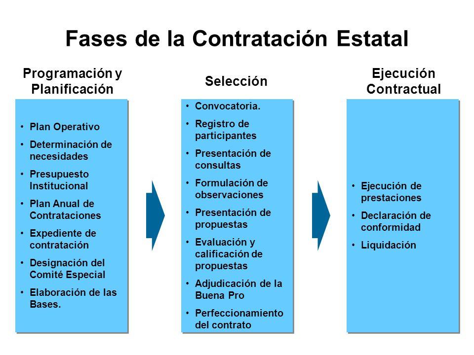 Plan Operativo Determinación de necesidades Presupuesto Institucional Plan Anual de Contrataciones Expediente de contratación Designación del Comité Especial Elaboración de las Bases.