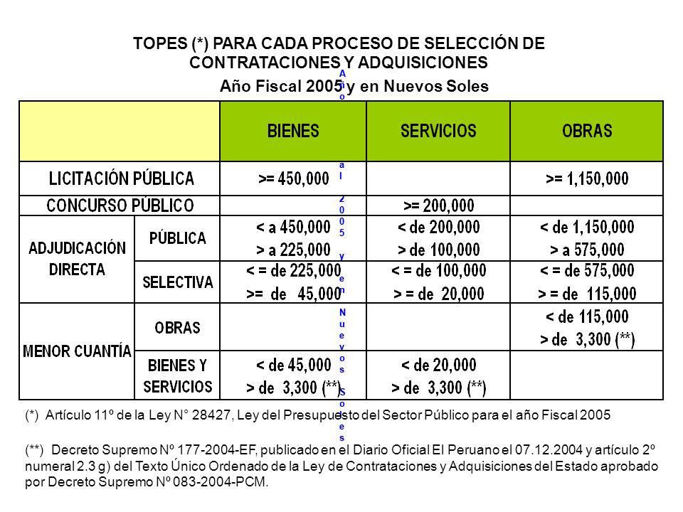 TOPES (*) PARA CADA PROCESO DE SELECCIÓN DE CONTRATACIONES Y ADQUISICIONES Año Fiscal 2005 y en Nuevos Soles Año Fiscal 2005 y en Nuevos SolesAño Fiscal 2005 y en Nuevos Soles Año Fiscal 2005 y en Nuevos SolesAño Fiscal 2005 y en Nuevos Soles (*) Artículo 11º de la Ley N° 28427, Ley del Presupuesto del Sector Público para el año Fiscal 2005 (**) Decreto Supremo Nº 177-2004-EF, publicado en el Diario Oficial El Peruano el 07.12.2004 y artículo 2º numeral 2.3 g) del Texto Único Ordenado de la Ley de Contrataciones y Adquisiciones del Estado aprobado por Decreto Supremo Nº 083-2004-PCM.