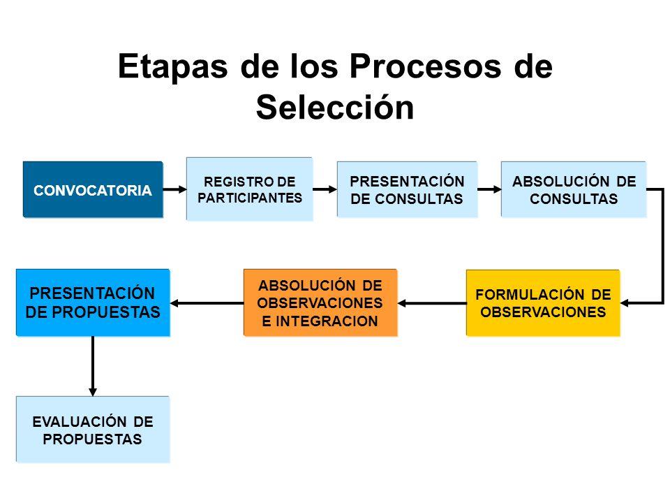 Etapas de los Procesos de Selección CONVOCATORIA ABSOLUCIÓN DE CONSULTAS PRESENTACIÓN DE CONSULTAS REGISTRO DE PARTICIPANTES FORMULACIÓN DE OBSERVACIONES PRESENTACIÓN DE PROPUESTAS ABSOLUCIÓN DE OBSERVACIONES E INTEGRACION EVALUACIÓN DE PROPUESTAS