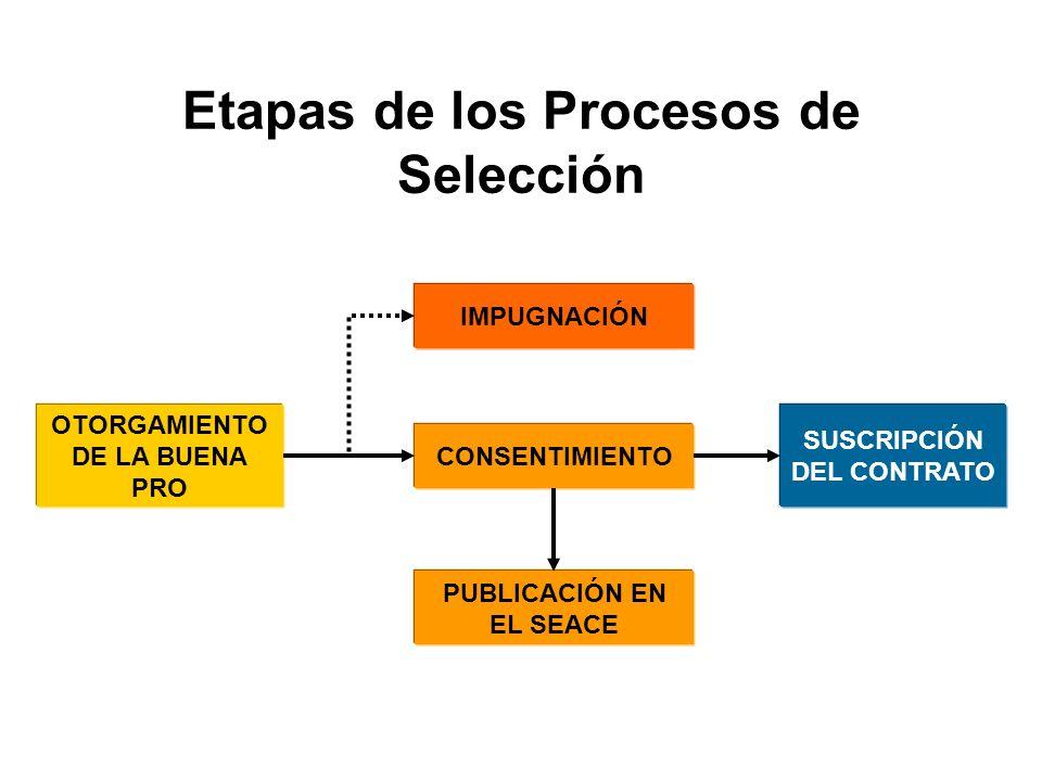Etapas de los Procesos de Selección SUSCRIPCIÓN DEL CONTRATO OTORGAMIENTO DE LA BUENA PRO IMPUGNACIÓN CONSENTIMIENTO PUBLICACIÓN EN EL SEACE