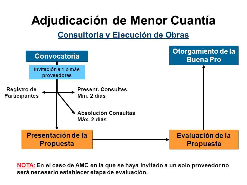 Adjudicación de Menor Cuantía Convocatoria Presentación de la Propuesta Evaluación de la Propuesta Otorgamiento de la Buena Pro Consultoría y Ejecución de Obras Present.