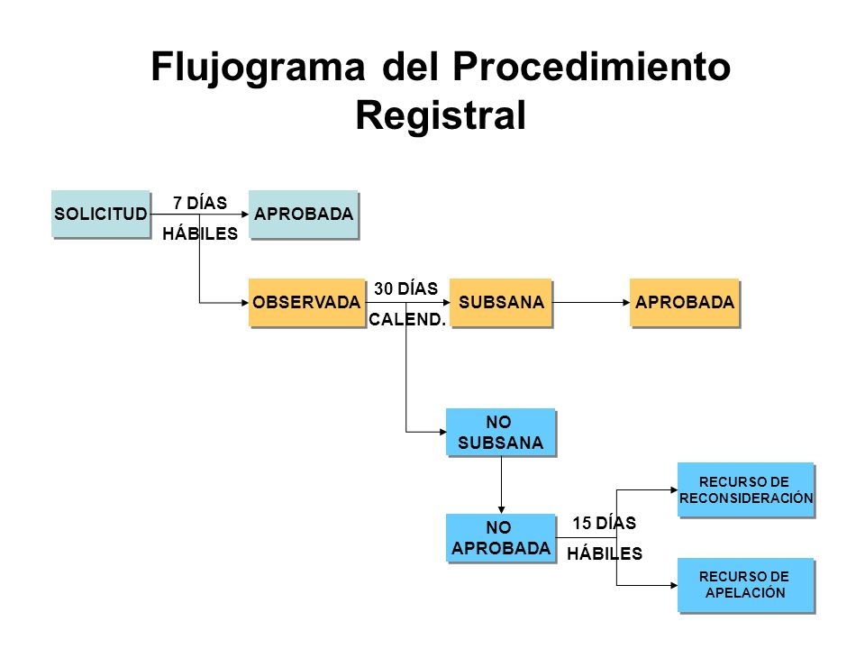 Flujograma del Procedimiento Registral SOLICITUD APROBADA OBSERVADA RECURSO DE RECONSIDERACIÓN RECURSO DE RECONSIDERACIÓN NO SUBSANA NO SUBSANA 7 DÍAS HÁBILES 30 DÍAS CALEND.