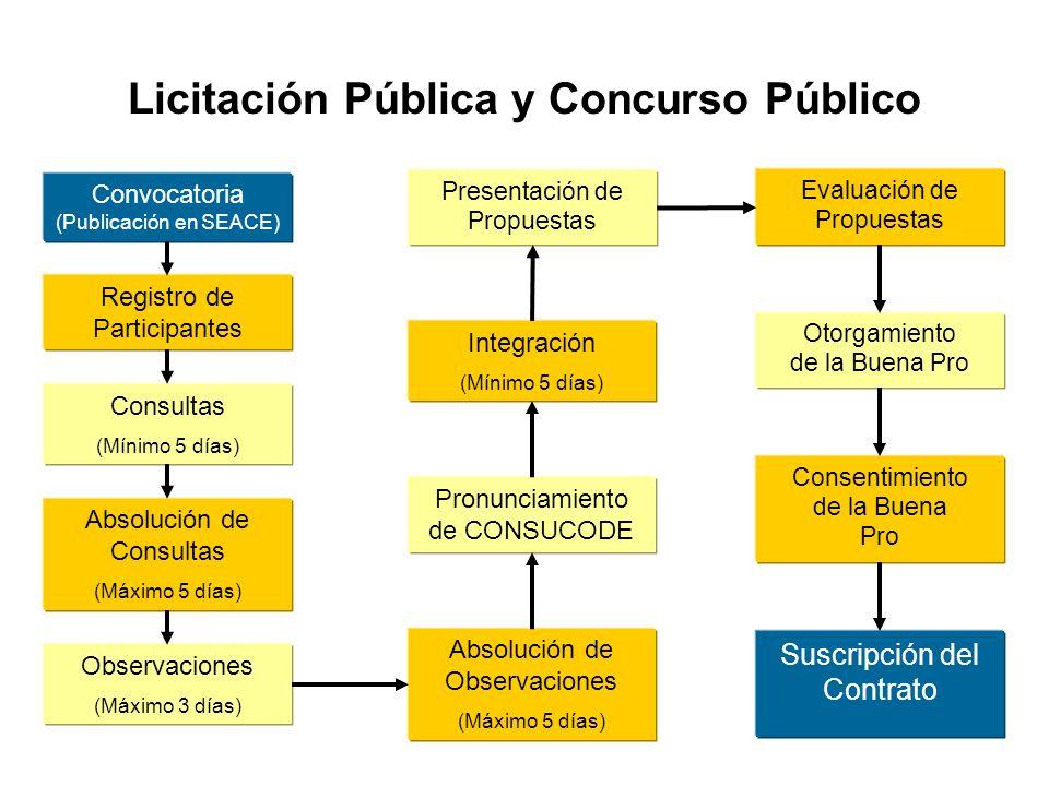 Licitación Pública y Concurso Público Convocatoria (Publicación en SEACE) Registro de Participantes Consultas (Mínimo 5 días) Absolución de Consultas (Máximo 5 días) Observaciones (Máximo 3 días) Absolución de Observaciones (Máximo 5 días) Pronunciamiento de CONSUCODE Integración (Mínimo 5 días) Evaluación de Propuestas Otorgamiento de la Buena Pro Consentimiento de la Buena Pro Suscripción del Contrato Presentación de Propuestas