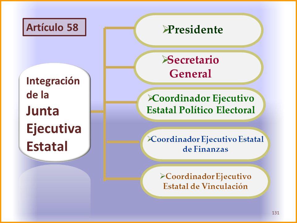 Integración de la Junta Ejecutiva Estatal Presidente Secretario General Coordinador Ejecutivo Estatal Político Electoral Coordinador Ejecutivo Estatal