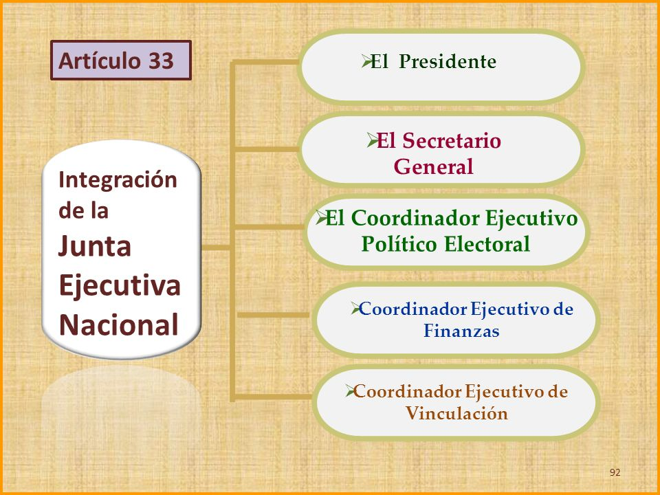Integración de la Junta Ejecutiva Nacional El Presidente El Secretario General El Coordinador Ejecutivo Político Electoral Coordinador Ejecutivo de Fi