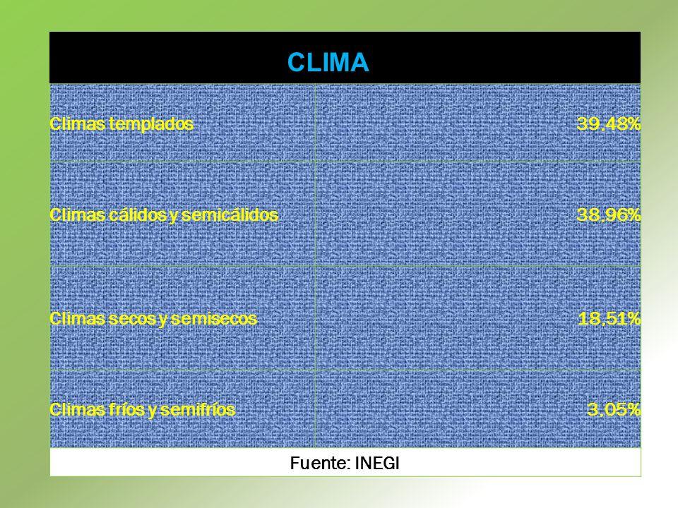 Climas templados39,48% Climas cálidos y semicálidos38,96% Climas secos y semisecos18,51% Climas fríos y semifríos3,05% Fuente: INEGI CLIMA