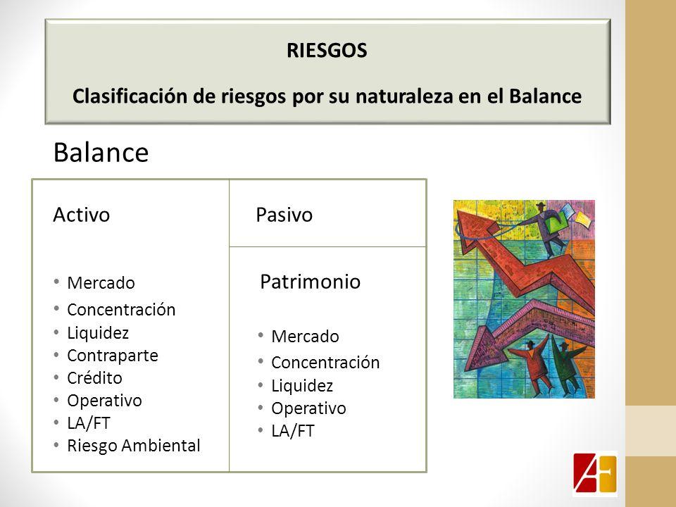RIESGOS Clasificación de riesgos por su naturaleza en el Balance Balance ActivoPasivo Mercado Patrimonio Concentración Liquidez Contraparte Crédito Operativo LA/FT Riesgo Ambiental Mercado Concentración Liquidez Operativo LA/FT