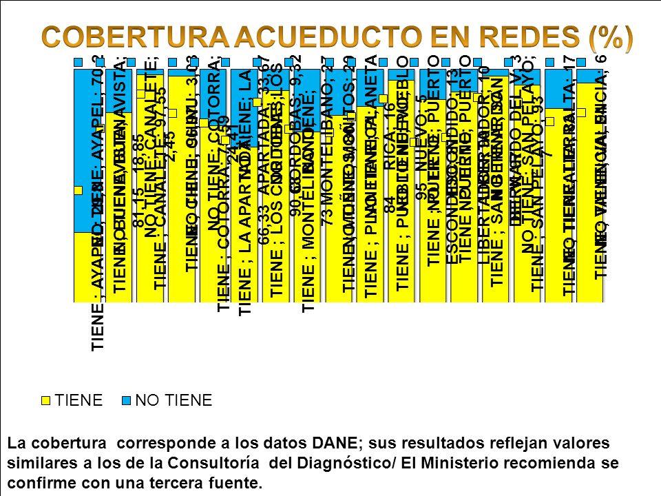 Ministerio de Ambiente, Vivienda y Desarrollo Territorial Gobernación de Córdoba Corporación Autónoma Regional de los Valles del Sinú y del San Jorge La cobertura corresponde a los datos DANE; sus resultados reflejan valores similares a los de la Consultoría del Diagnóstico/ El Ministerio recomienda se confirme con una tercera fuente.