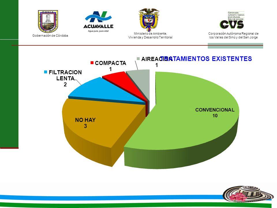 Ministerio de Ambiente, Vivienda y Desarrollo Territorial Gobernación de Córdoba Corporación Autónoma Regional de los Valles del Sinú y del San Jorge