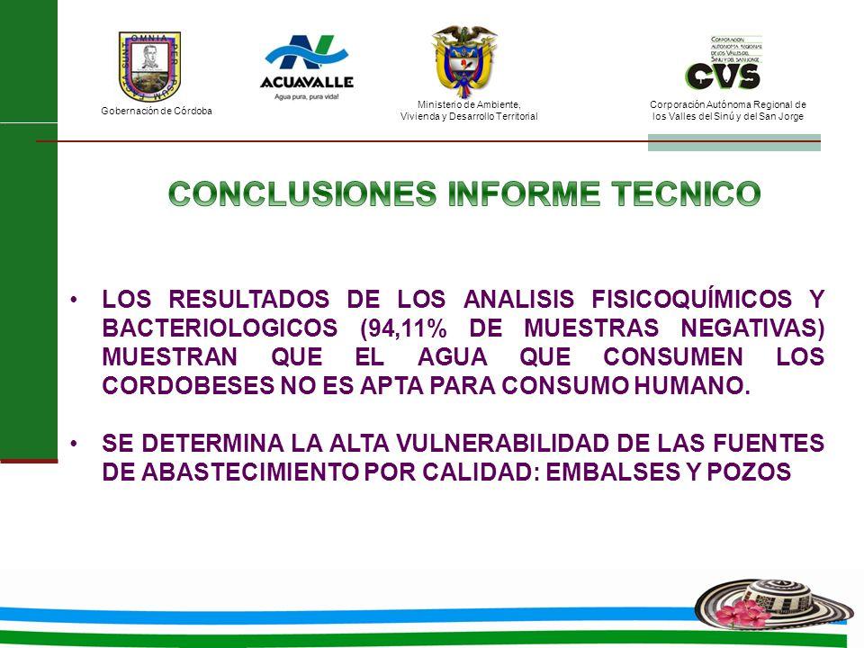 Ministerio de Ambiente, Vivienda y Desarrollo Territorial Gobernación de Córdoba Corporación Autónoma Regional de los Valles del Sinú y del San Jorge LOS RESULTADOS DE LOS ANALISIS FISICOQUÍMICOS Y BACTERIOLOGICOS (94,11% DE MUESTRAS NEGATIVAS) MUESTRAN QUE EL AGUA QUE CONSUMEN LOS CORDOBESES NO ES APTA PARA CONSUMO HUMANO.