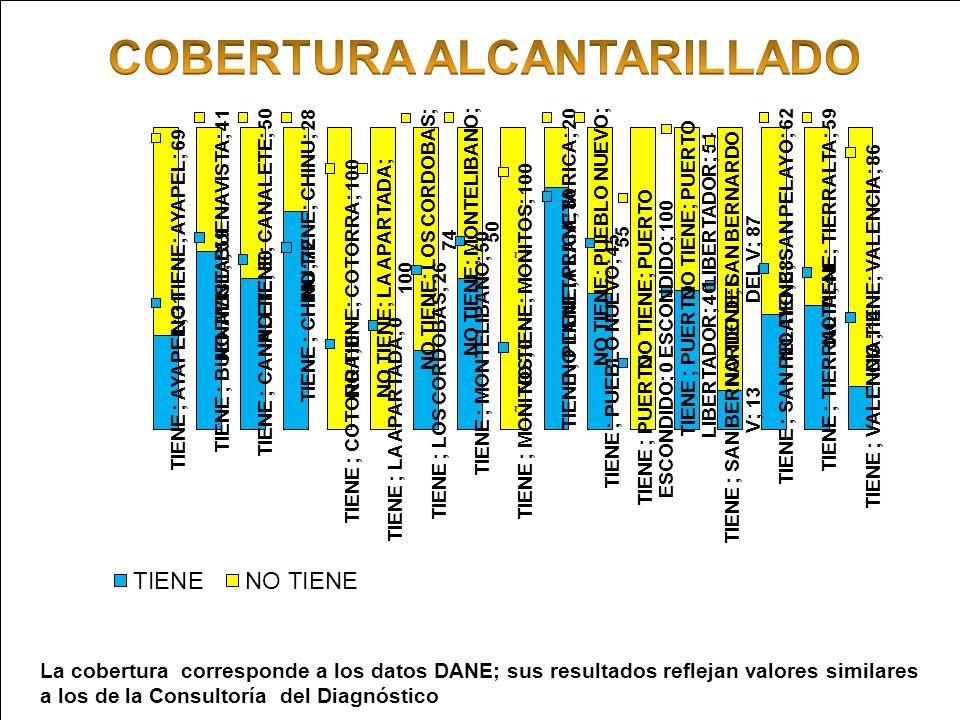 Ministerio de Ambiente, Vivienda y Desarrollo Territorial Gobernación de Córdoba Corporación Autónoma Regional de los Valles del Sinú y del San Jorge La cobertura corresponde a los datos DANE; sus resultados reflejan valores similares a los de la Consultoría del Diagnóstico