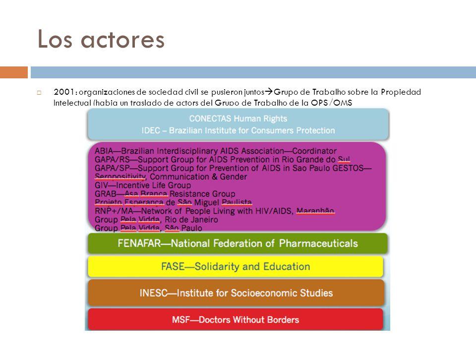 Los actores 2001: organizaciones de sociedad civil se pusieron juntos Grupo de Trabalho sobre la Propiedad Intelectual (habia un traslado de actors de