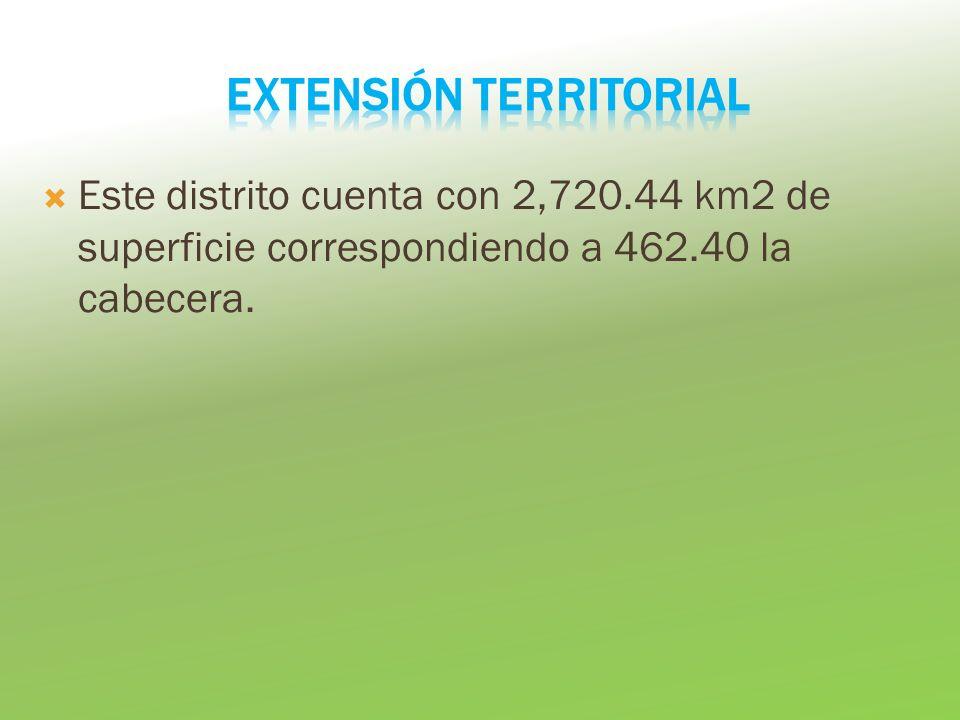 Este distrito cuenta con 2,720.44 km2 de superficie correspondiendo a 462.40 la cabecera.