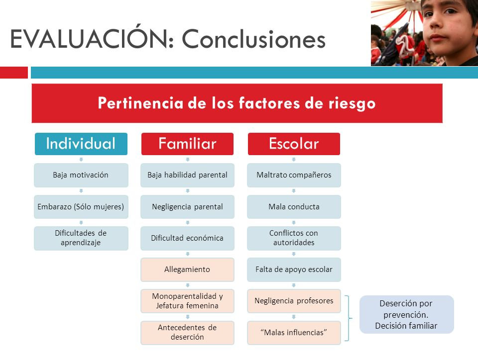 EVALUACIÓN: Conclusiones Individual Baja motivación Embarazo (Sólo mujeres) Dificultades de aprendizaje Familiar Baja habilidad parental Negligencia p