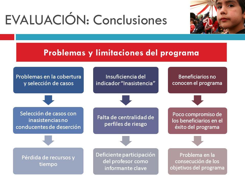 EVALUACIÓN: Conclusiones Problemas y limitaciones del programa Problemas en la cobertura y selección de casos Selección de casos con inasistencias no