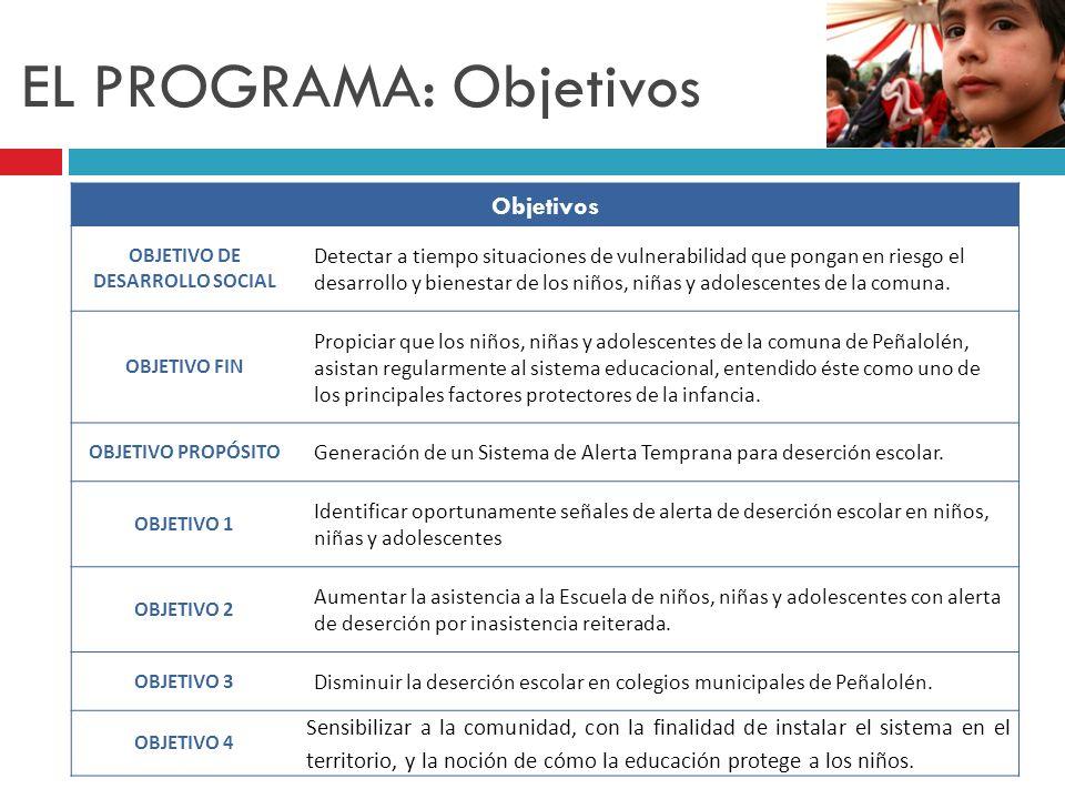 EVALUACIÓN: Recomendaciones Difusión efectiva el programa y sus actividades Regularización de las visitas, para mayor compromiso del beneficiario y mejor conocimiento del caso.