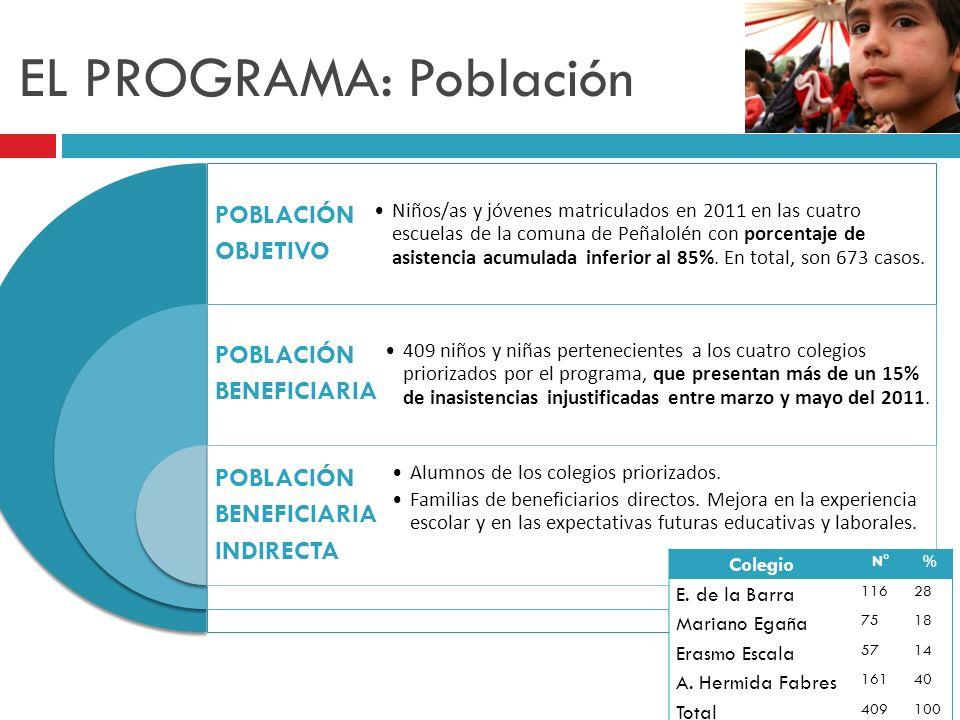 EL PROGRAMA: Población POBLACIÓN OBJETIVO POBLACIÓN BENEFICIARIA POBLACIÓN BENEFICIARIA INDIRECTA Niños/as y jóvenes matriculados en 2011 en las cuatr